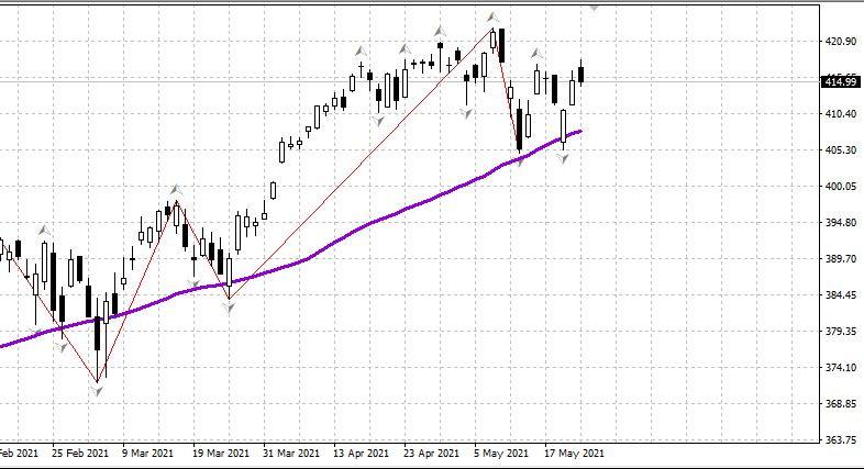 Рынок США - день 24.05
