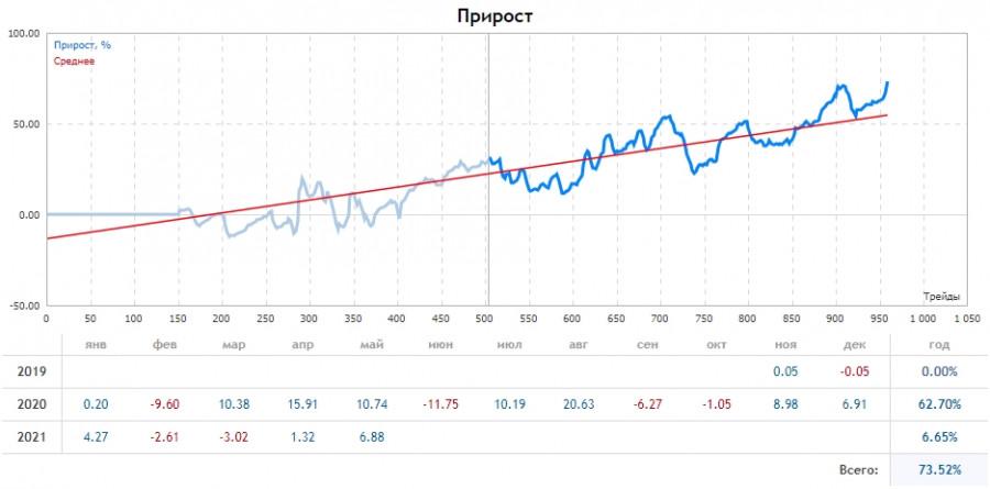 Прогноз на основании горизонтальных объёмов по Bitcoin на 24.05.21