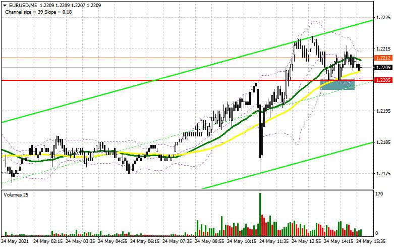 EUR/USD: план на американскую сессию 24 мая (разбор утренних сделок). Быки добиваются прорыва 1.2205, но тем нужен контроль