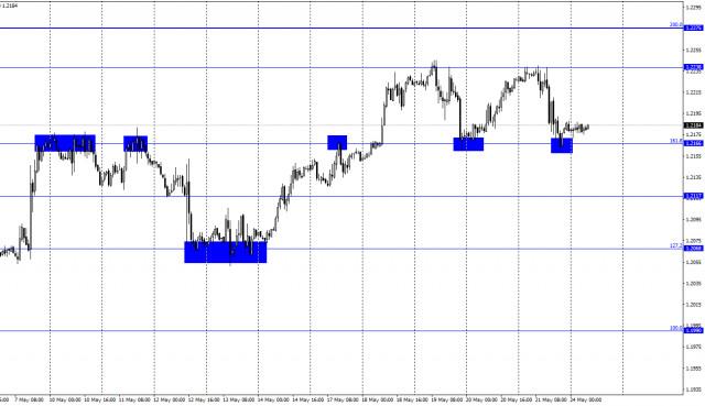 24 मई को EUR/USD के लिए पूर्वानुमान। COT रिपोर्ट। क्रिस्टीन लेगार्ड ने बुल ट्रेडर्स के उत्साह को थोड़ा ठंडा कर दिया है