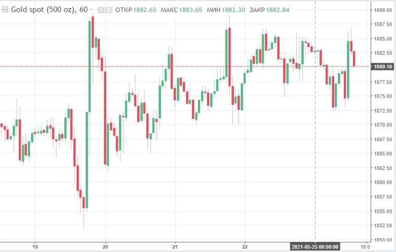 Золото снова на пике: цена подскочила до 4-месячного максимума