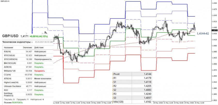 EUR/USD и GBP/USD 25 мая – рекомендации технического анализа