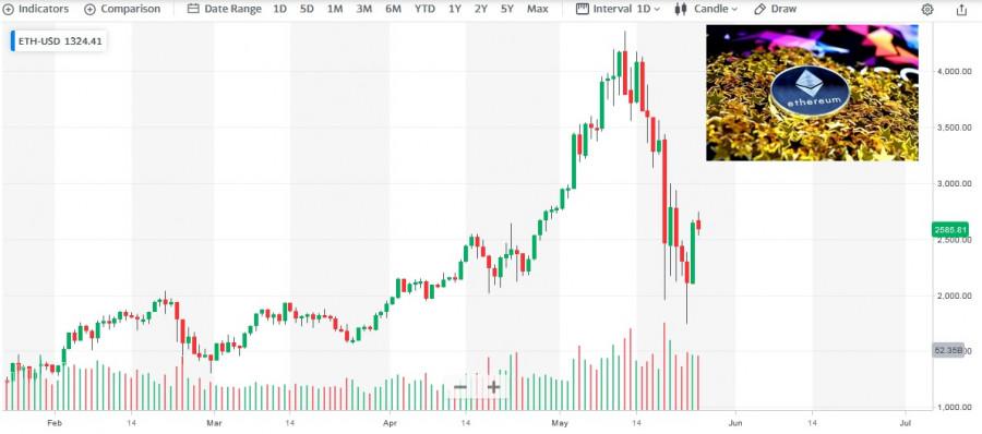 Цены для покупки криптовалюты улучшаться