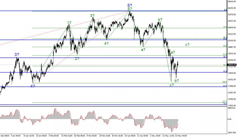 Анализ криптовалютного рынка 25 мая. Перегрев рынка, а не действия Китая обвалили биткоин