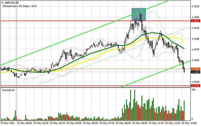 GBP/USD: план на американскую сессию 25 мая (разбор утренних сделок). Настырность покупателей фунта не увенчалась успехом.