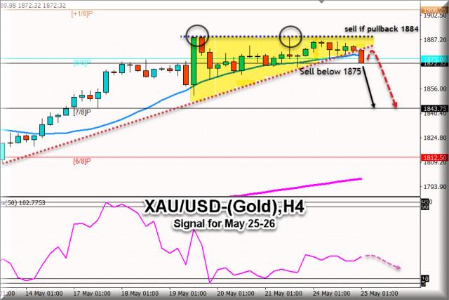 Tín hiệu giao dịch cho XAU / USD (vàng) từ ngày 25 - 26 tháng 5 năm 2021: Mức chính tại $ 1.884