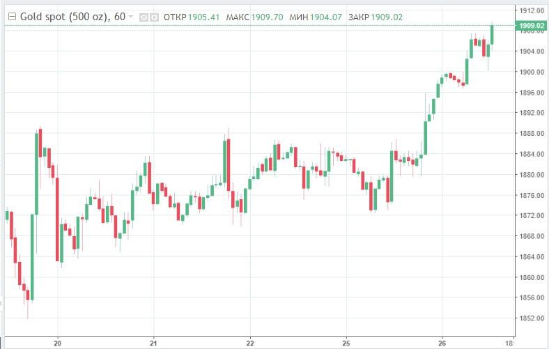 Ралли продолжается: золото пробило сопротивление в $1 900