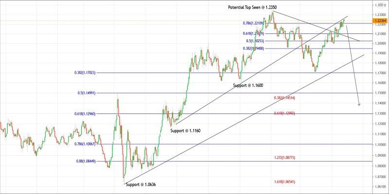 Calendar economic pentru traderii Forex - Admirals