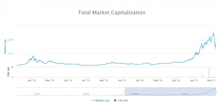 Перед нами стоят огромные возможности для заработка – Bitcoin&Ethereum