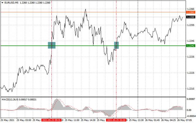 Einfache Empfehlungen zum Marktein- und Ausstieg für Anfänger (eine Analyse des Handelstages). GBP/USD und EUR/USD am 26. Mai