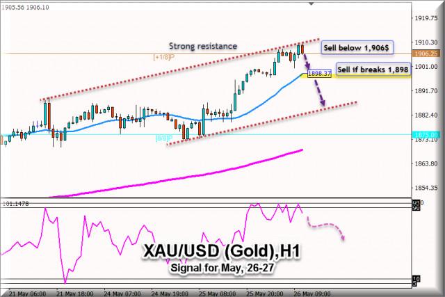 Tín hiệu giao dịch cho XAU / USD (vàng) từ ngày 26 - 27 tháng 5 năm 2021: Mức chính là $ 1,906