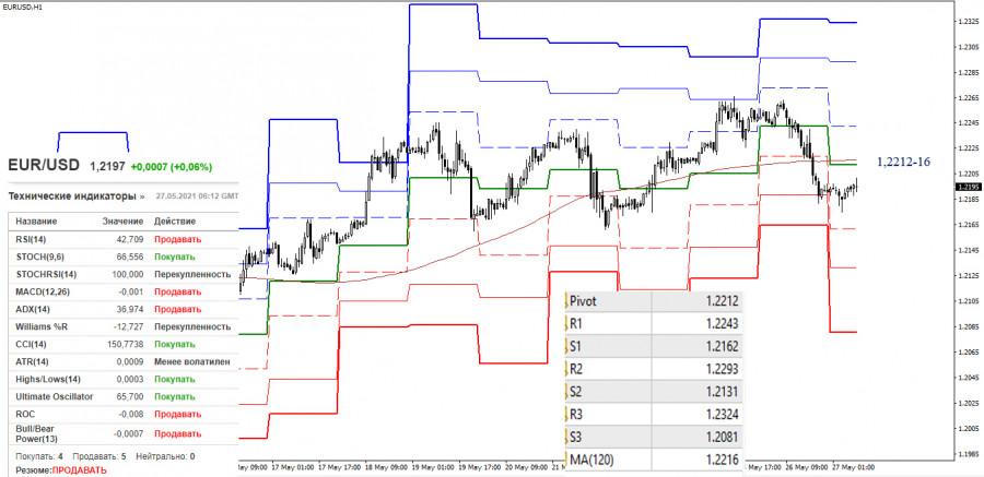 EUR/USD и GBP/USD 27 мая – рекомендации технического анализа