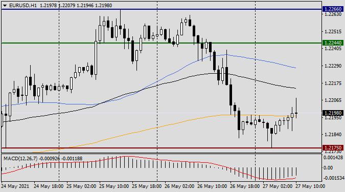 Анализ и прогноз по EUR/USD на 27 мая 2021 года