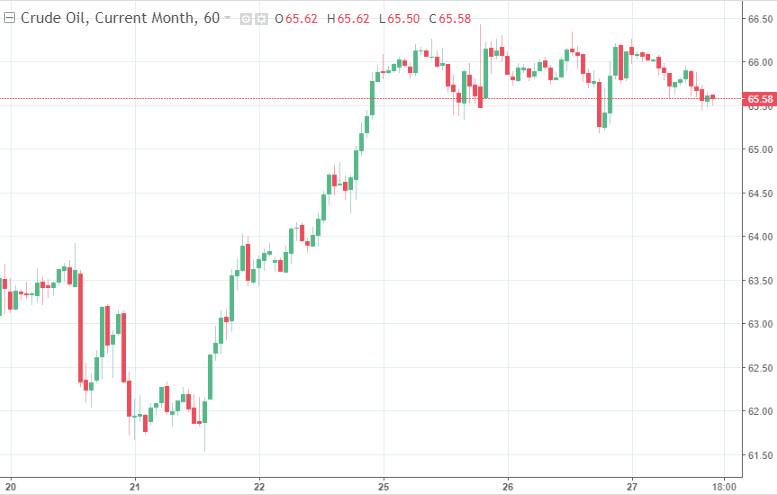 Нефть теряет в цене в ожидании результатов переговоров в Вене