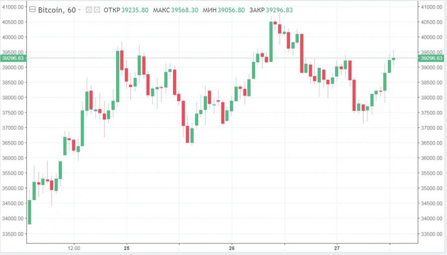 BTC продолжает ретест 40$ тысяч: анализ текущей ситуации и прогнозы