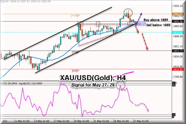 Tín hiệu giao dịch cho XAU / USD, (Vàng) từ ngày 27 - 28 tháng 5 năm 2021: Mức chính $ 1,889