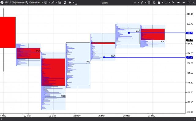 莱特币2021年5月27日的交易量分析
