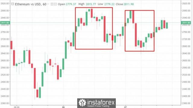 निवेशकों के सबसे बड़े नुकसान के बीच क्रिप्टोक्यूरेंसी बाजार रुक गया: ETH, LTC और XRP महत्वपूर्ण अंकों के करीब पहुंच गए