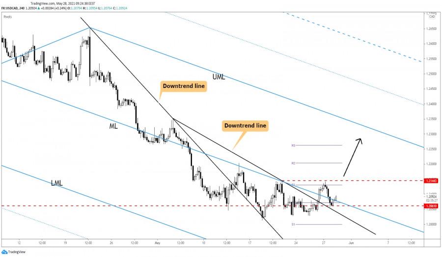 USD/CAD Upside Reversal Announced!