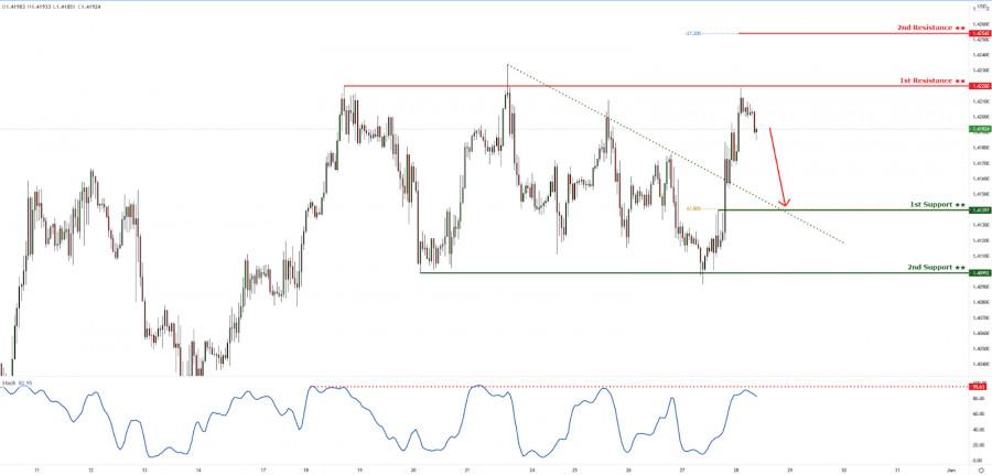 GBPUSD reacting below key resistance, drop incoming!