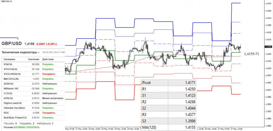 EUR/USD и GBP/USD 28 мая – рекомендации технического анализа
