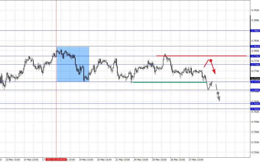 Фрактальный анализ основных валютных пар на 28 мая