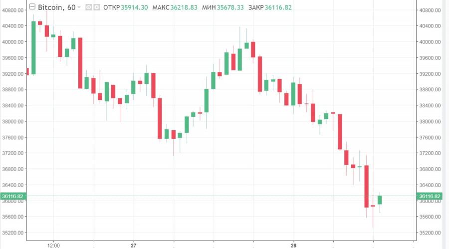 Период неустойчивости продолжается: BTC подешевел на 9% после неудачного ретеста 40$ тысяч