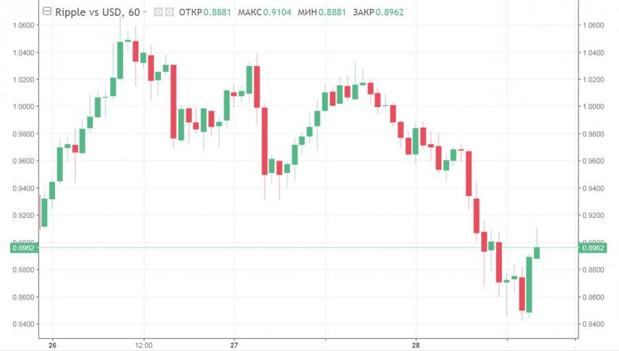 Рынок альткоинов начинает восстановление после обвала BTC: анализ и прогнозы