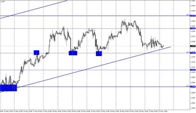 Analiza Forex pentru EUR / USD