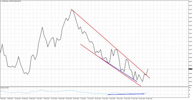 Bullish signal in the Dollar index.