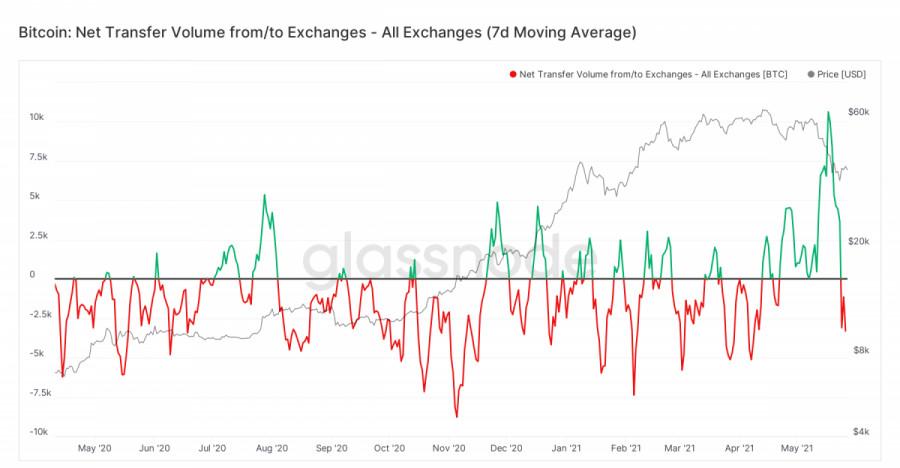 Bitcoin inflows turn negative