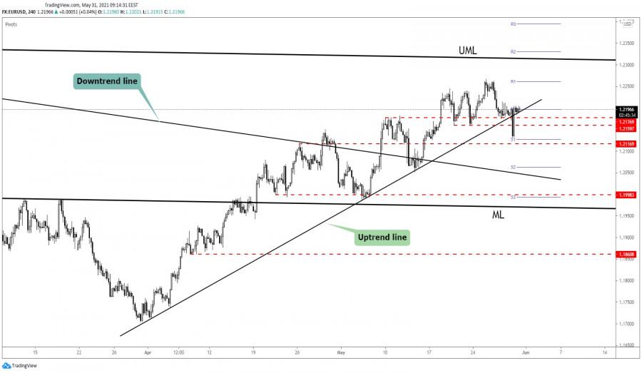 EUR/USD False Breakdown?