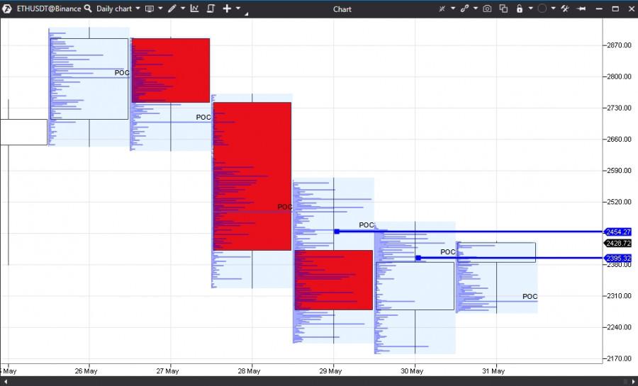 Прогноз на основании горизонтальных объёмов по Ethereum на 31.05.21