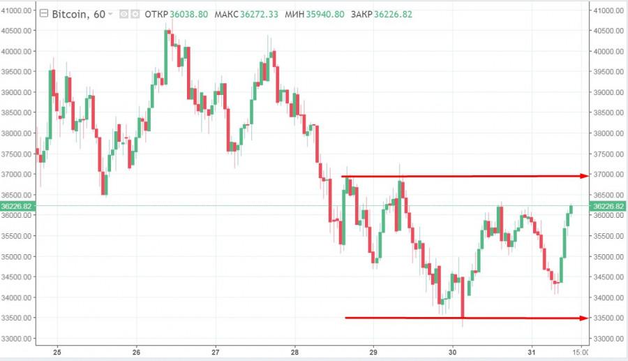 BTC продолжает колебаться и набирает критическую массу для ретеста 40$ тысяч: прогнозы