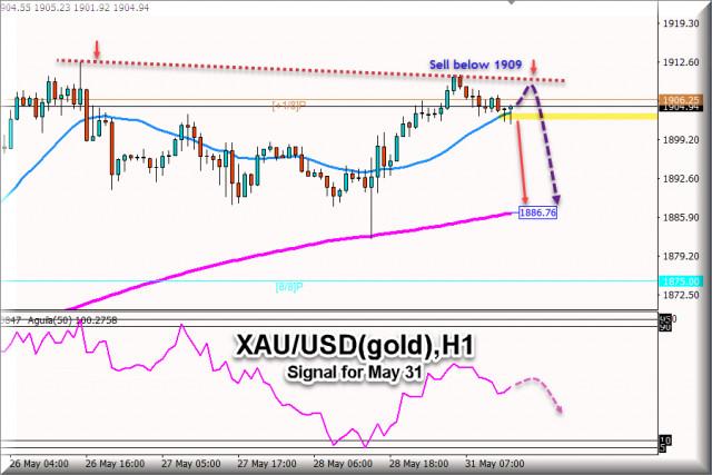 Tín hiệu giao dịch cho XAU / USD (Vàng), vào ngày 31 tháng 5 năm 2021: Bán dưới mức $1,909