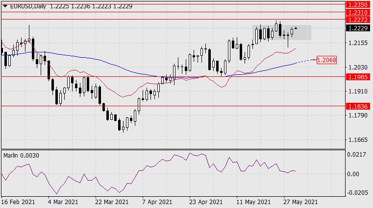 Forecast for EUR/USD on June 1, 2021