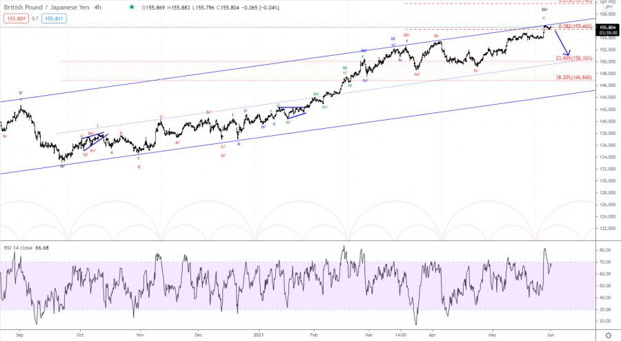 Elliott wave analysis of GBP/JPY for June 1, 2021