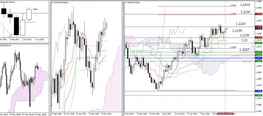 EUR/USD и GBP/USD 1 июня – рекомендации технического анализа