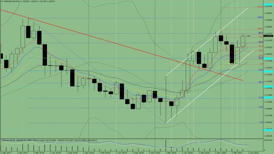 Технический анализ на июнь 2021 по валютной паре EUR/USD