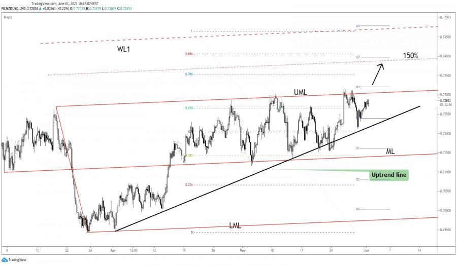 NZD/USD Imminent Upside Breakout!