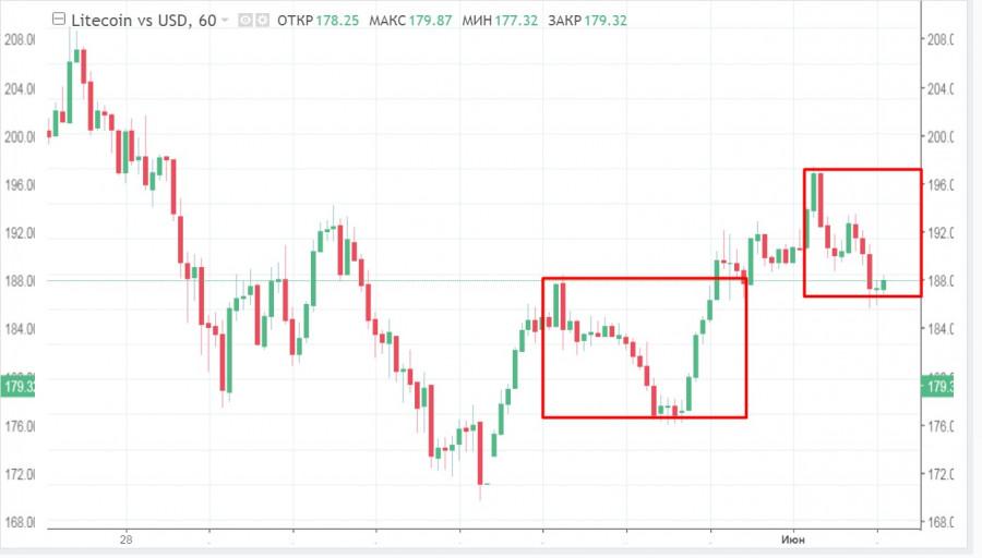 ETH рвется к 3$ тысячам, Ripple в очередной раз побеждает SEC, но рынок ждет реакции BTC: анализ и прогнозы