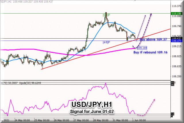 2021 年06 月 01 日至 02 日美元/日元的交易信号:在 109.16 上方买入