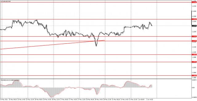 Phân tích và tín hiệu giao dịch cho người mới bắt đầu. Cách giao dịch EUR / USD vào ngày 2 tháng 6. Phân tích ngày thứ Ba....