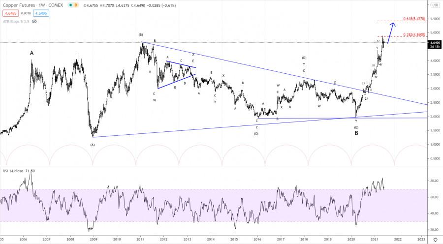 Elliott wave analysis of Copper for June 2, 2021