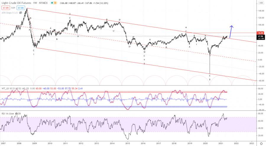 Elliott wave analysis of Crude Oil for June 2, 2021