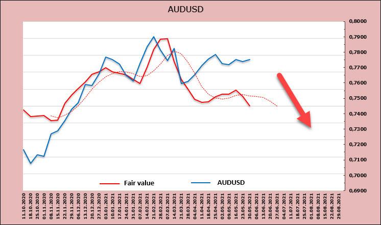 Спрос на риск снижается перед публикацией отчета по занятости США, cырьевые валюты сдают позиции. Обзор USD, AUD, NZD
