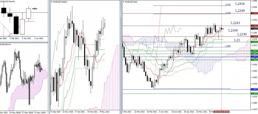 EUR/USD и GBP/USD 2 июня – рекомендации технического анализа