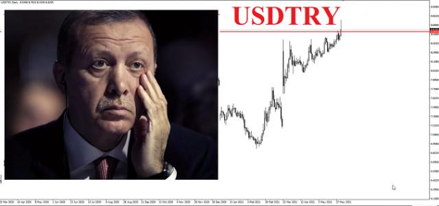USD/TRY के लिए ट्रेडिंग आइडिया