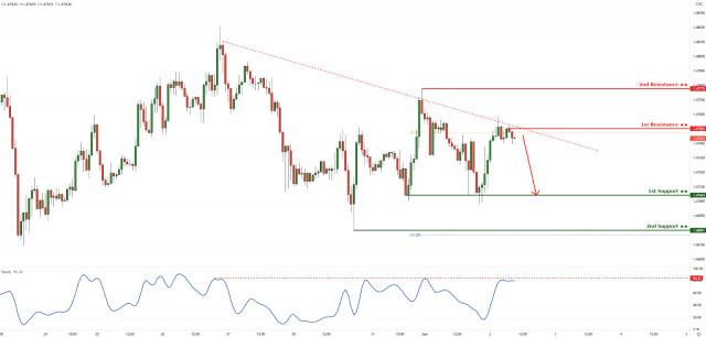EURCAD reacting below descending trendline resistance. Drop incoming!