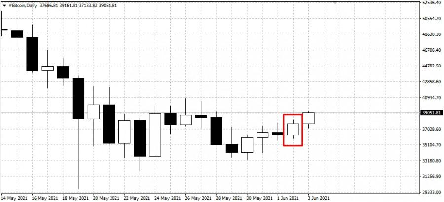 Прогноз на основании горизонтальных объёмов по Bitcoin на 03.06.21